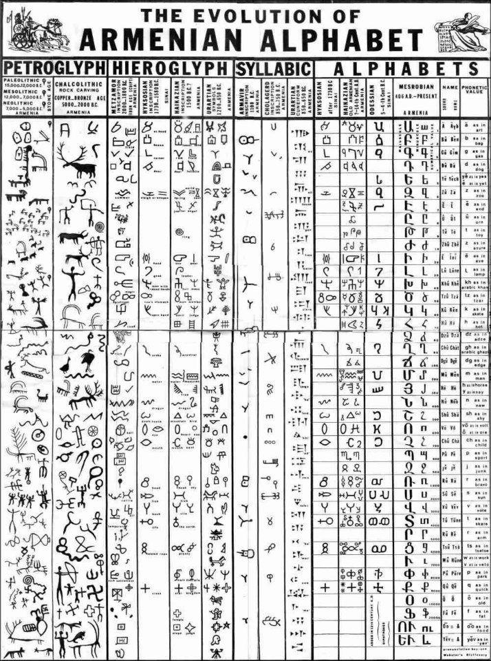 The Evolution of Armenian Alphabet