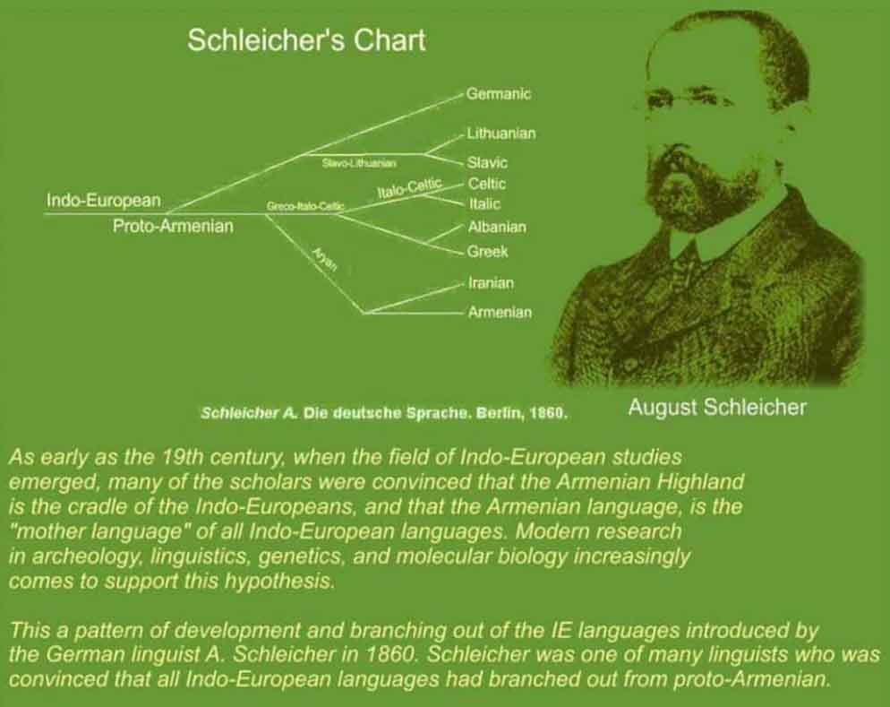 Էտրուսկների հայկական ծագումը The Armenian Origin of the Etruscans (Schleicher's Chart — August Schleicher) – As early as the 19th century, when the field of Indo-European studies emerged, many of the scholars were convinced that the Armenian Highland is the cradle of the Indo-Europeans, and that the Armenian language, is the «mother language» of all Indo-European languages. Modern research in archeology, linguistics, genetics, and molecular biology increasingly comes to support this hypothesis. This a pattern of development and branching out of the IE languages introduced by the German linguist A. Schleicher in 1860. Schleicher was one of many linguists who was convinced that all Indo-European languages had branched out from proto-Armenian. (Schleicher A. Die deutsche Sprache. Berlin, 1860.)